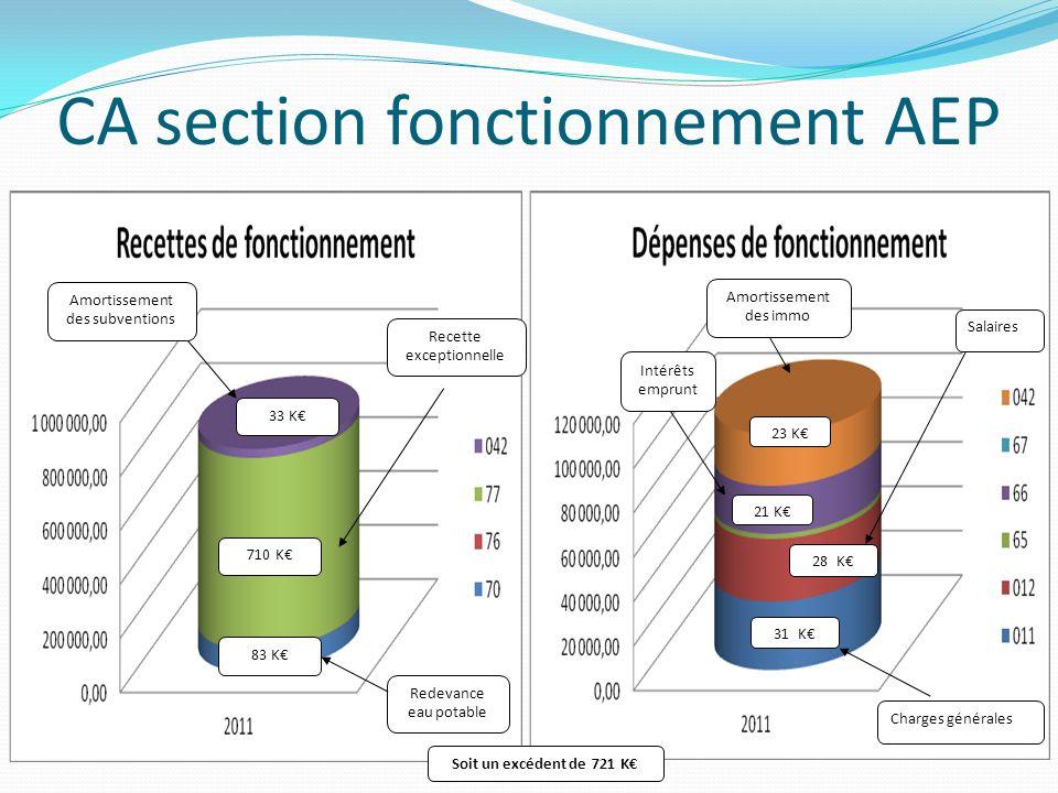 CA section fonctionnement AEP 83 K 33 K Amortissement des subventions Redevance eau potable Recette exceptionnelle 710 K 31 K Salaires Charges général