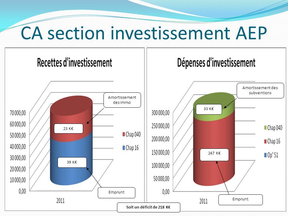 CA section investissement AEP Amortissement des immo 23 K Emprunt 39 K 33 K 247 K Emprunt Amortissement des subventions Soit un déficit de 218 K