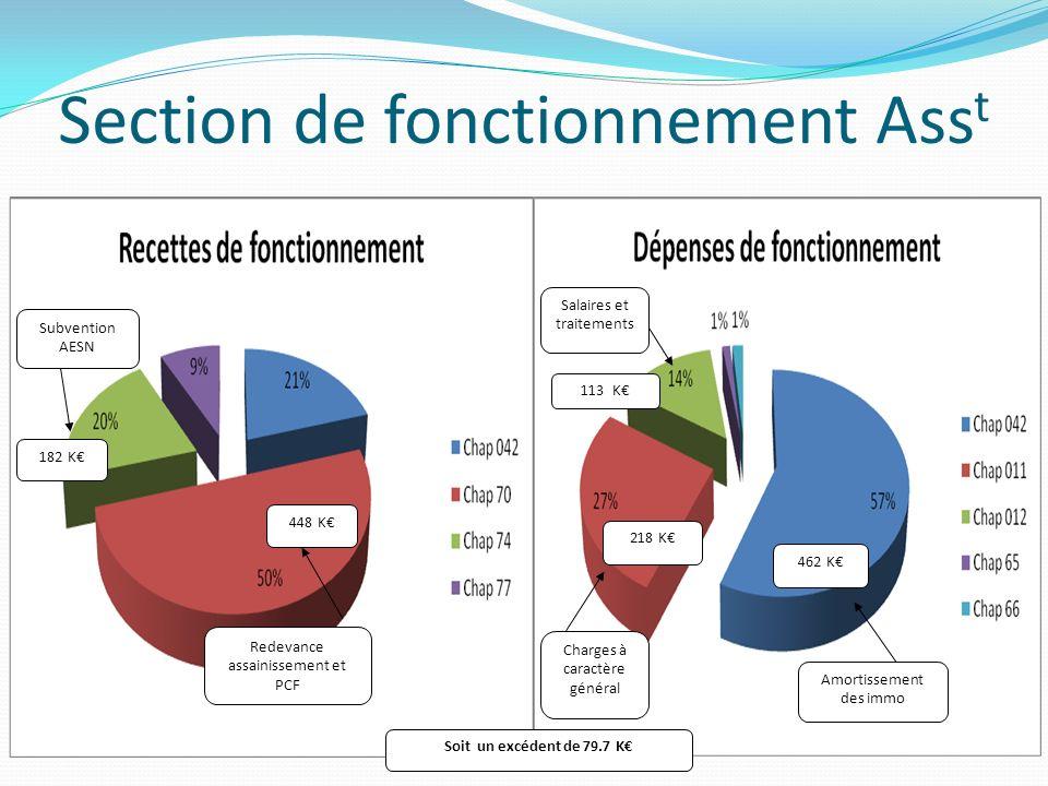 Section de fonctionnement Ass t Redevance assainissement et PCF 448 K Subvention AESN 182 K Salaires et traitements 113 K 218 K 462 K Charges à caract