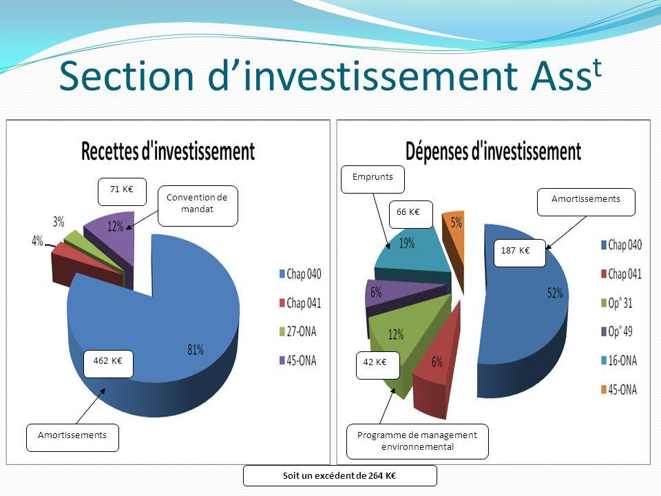 Section dinvestissement Ass t 462 K Convention de mandat 71 K Amortissements 187 K Amortissements 42 K Emprunts 66 K Programme de management environne