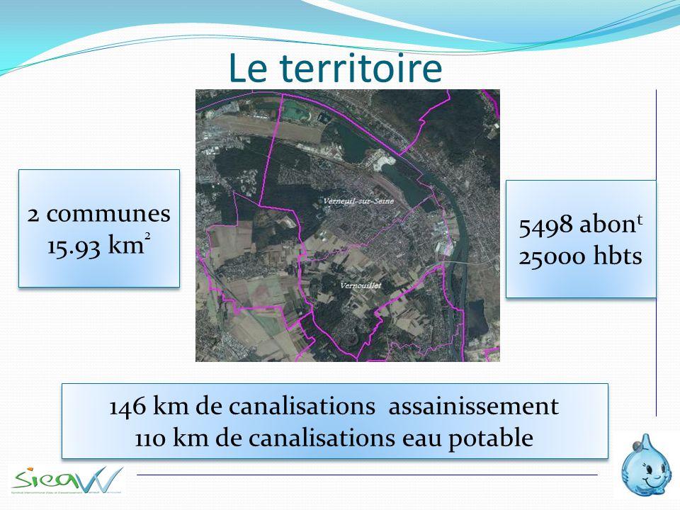 Le territoire 2 communes 15.93 km ² 2 communes 15.93 km ² 5498 abon t 25000 hbts 5498 abon t 25000 hbts 146 km de canalisations assainissement 110 km