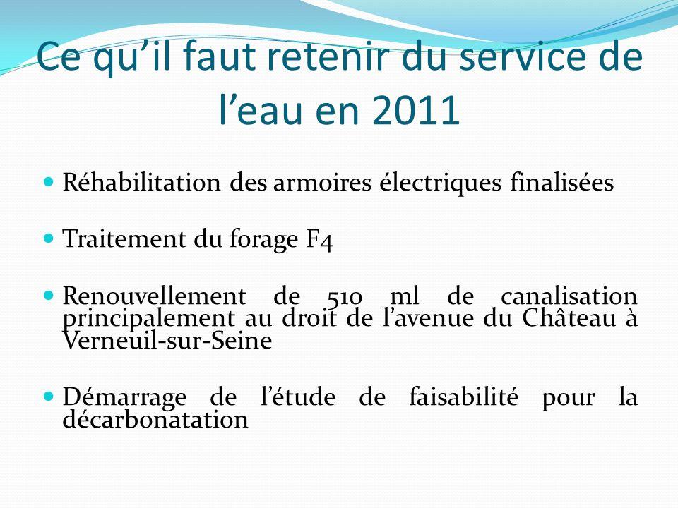 Ce quil faut retenir du service de leau en 2011 Réhabilitation des armoires électriques finalisées Traitement du forage F4 Renouvellement de 510 ml de