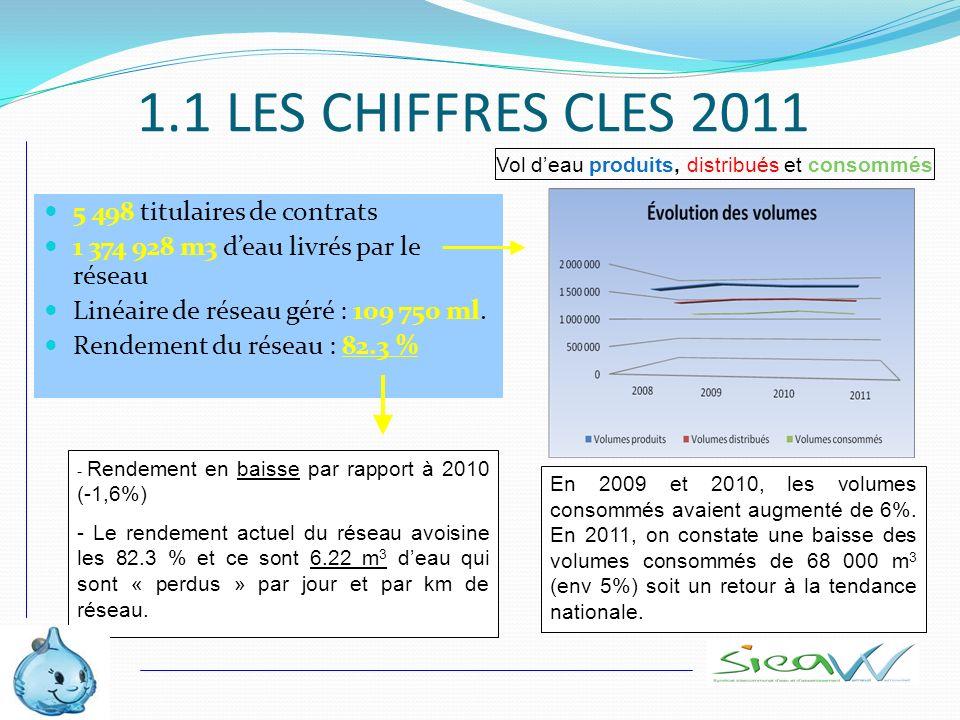 1.1 LES CHIFFRES CLES 2011 5 498 titulaires de contrats 1 374 928 m3 deau livrés par le réseau Linéaire de réseau géré : 109 750 ml. Rendement du rése