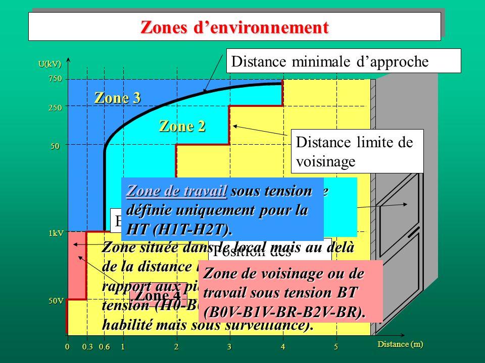 Zone 3 Zone 2 Zone 1 Zone 4 U(kV) 750 250 50 1kV 50V 00.30.612345 Distance (m) Distance minimale dapproche Distance limite de voisinage Zones denvironnement Position des pièces nues sous tension Extérieur du local Zone située dans le local mais au delà de la distance limite de voisinage par rapport aux pièces nues et sous tension (H0-B0-B2-BC ou non habilité mais sous surveillance).
