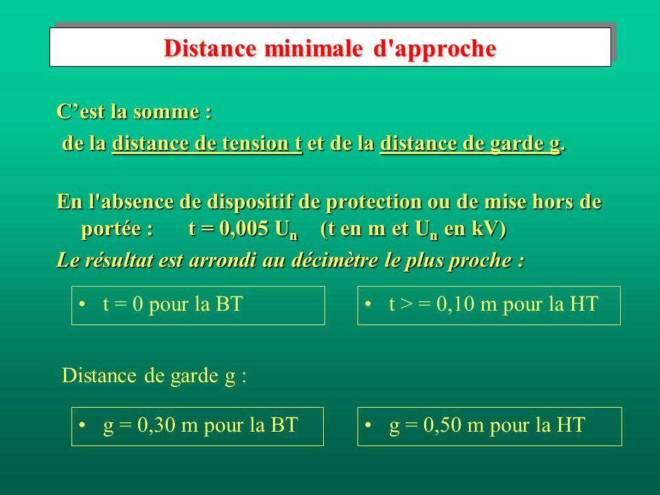 Distance minimale d approche Cest la somme : de la distance de tension t et de la distance de garde g.