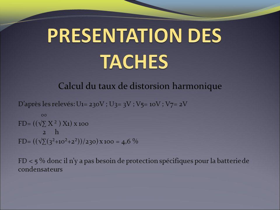 Calcul du taux de distorsion harmonique Daprès les relevés: U1= 230V ; U3= 3V ; V5= 10V ; V7= 2V FD= (((3²+10²+2²))/230) x 100 = 4,6 % FD= (( X ² ) X1