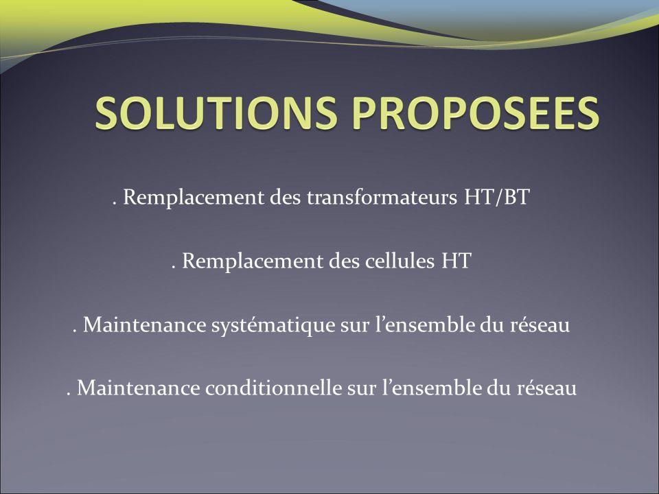 . Remplacement des transformateurs HT/BT. Remplacement des cellules HT. Maintenance systématique sur lensemble du réseau. Maintenance conditionnelle s
