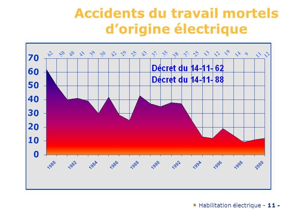 Habilitation électrique - 11 - Accidents du travail mortels dorigine électrique