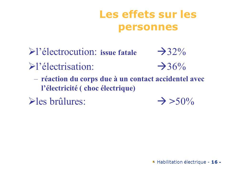 Habilitation électrique - 16 - Les effets sur les personnes lélectrocution: issue fatale 32% lélectrisation: 36% –réaction du corps due à un contact a