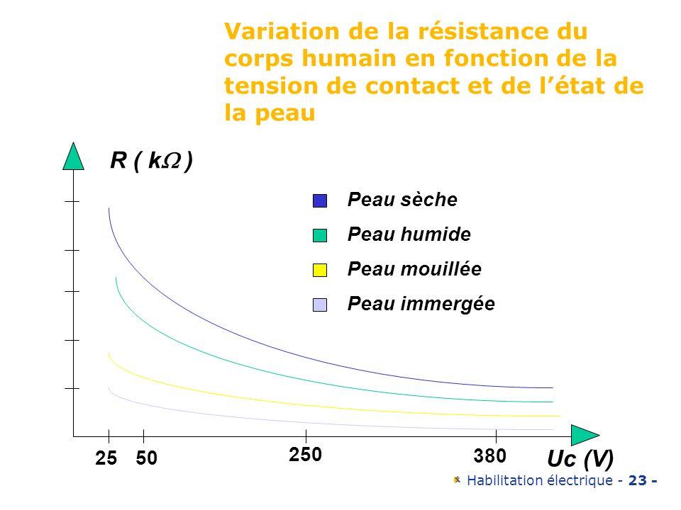 Habilitation électrique - 23 - 2550 250 380 Uc (V) Peau sèche Peau humide Peau mouillée Peau immergée R ( k ) Variation de la résistance du corps huma