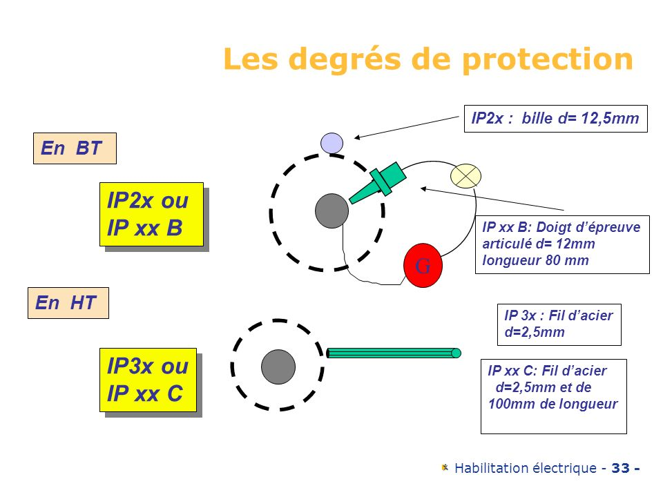 Habilitation électrique - 33 - Les degrés de protection IP2x : bille d= 12,5mm IP xx B: Doigt dépreuve articulé d= 12mm longueur 80 mm IP2x ou IP xx B