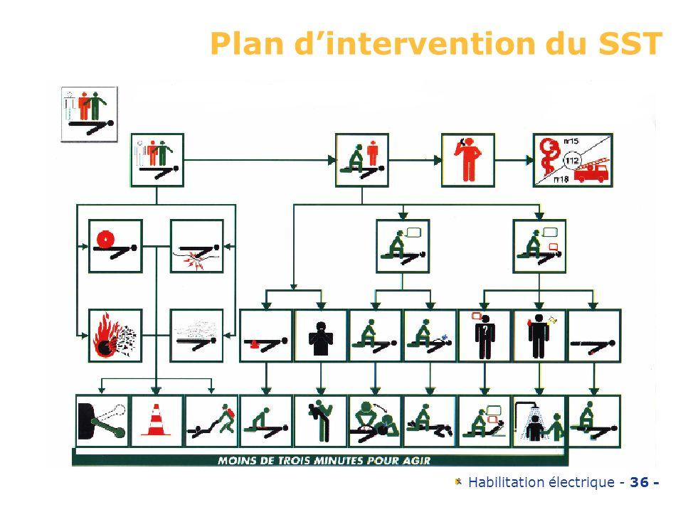 Habilitation électrique - 36 - Plan dintervention du SST