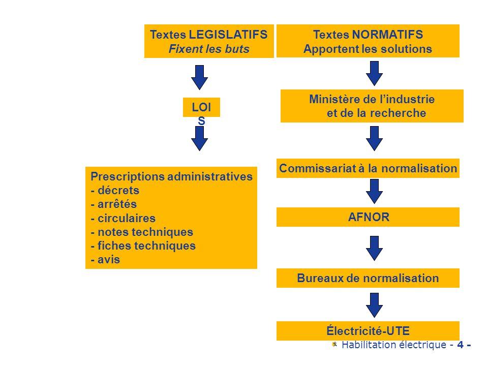 Habilitation électrique - 4 - Textes LEGISLATIFS Fixent les buts Textes NORMATIFS Apportent les solutions LOI S Prescriptions administratives - décret