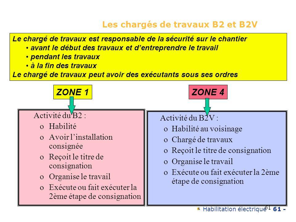 Habilitation électrique - 61 - 61 Les chargés de travaux B2 et B2V Activité du B2 : oHabilité oAvoir linstallation consignée oReçoit le titre de consi