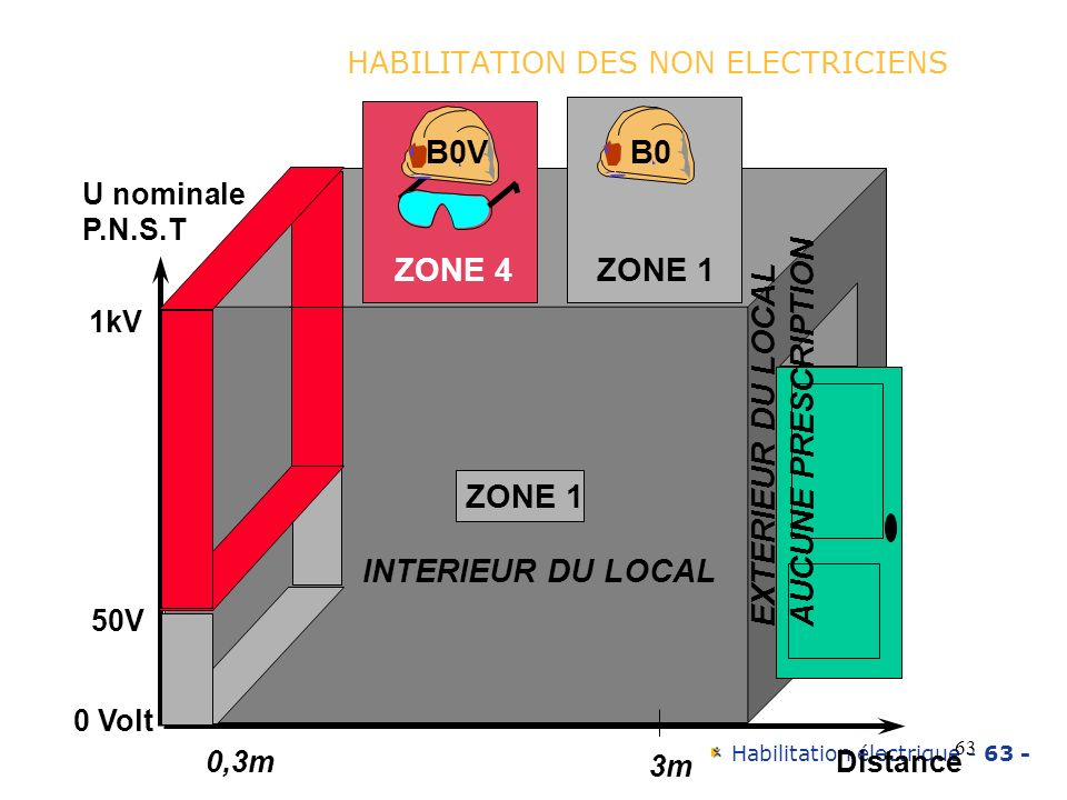 Habilitation électrique - 63 - 63 HABILITATION DES NON ELECTRICIENS 0,3m 3m Distance ZONE 1 INTERIEUR DU LOCAL EXTERIEUR DU LOCAL AUCUNE PRESCRIPTION