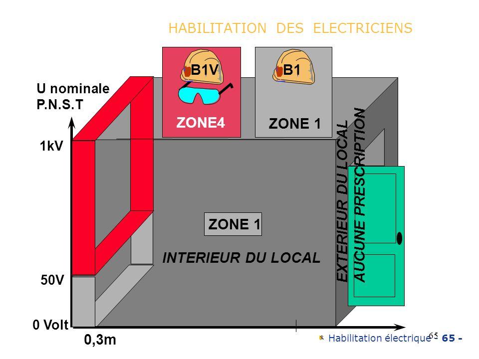Habilitation électrique - 65 - 65 HABILITATION DES ELECTRICIENS ZONE 4 ZONE 1 INTERIEUR DU LOCAL EXTERIEUR DU LOCAL AUCUNE PRESCRIPTION 50V 1kV 0 Volt