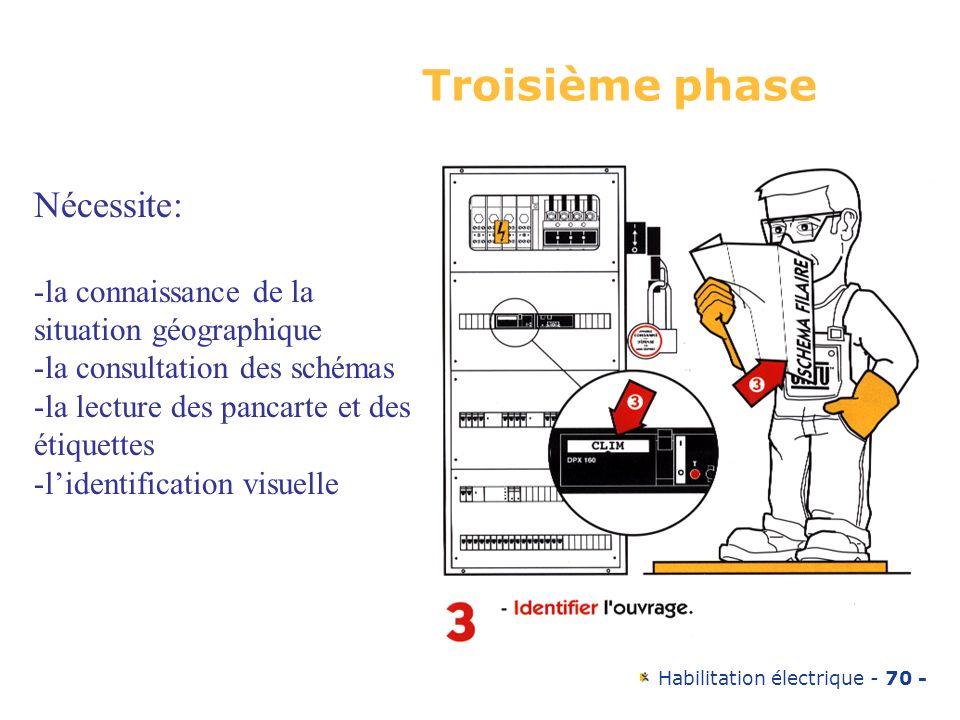 Habilitation électrique - 70 - Troisième phase Nécessite: -la connaissance de la situation géographique -la consultation des schémas -la lecture des p