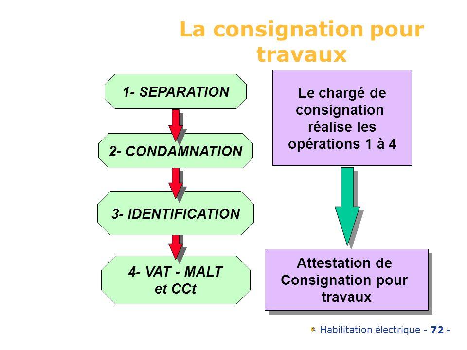Habilitation électrique - 72 - La consignation pour travaux 4- VAT - MALT et CCt 3- IDENTIFICATION 2- CONDAMNATION 1- SEPARATION Le chargé de consigna