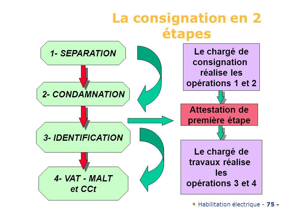 Habilitation électrique - 75 - La consignation en 2 étapes 4- VAT - MALT et CCt 3- IDENTIFICATION 2- CONDAMNATION 1- SEPARATION Le chargé de consignat