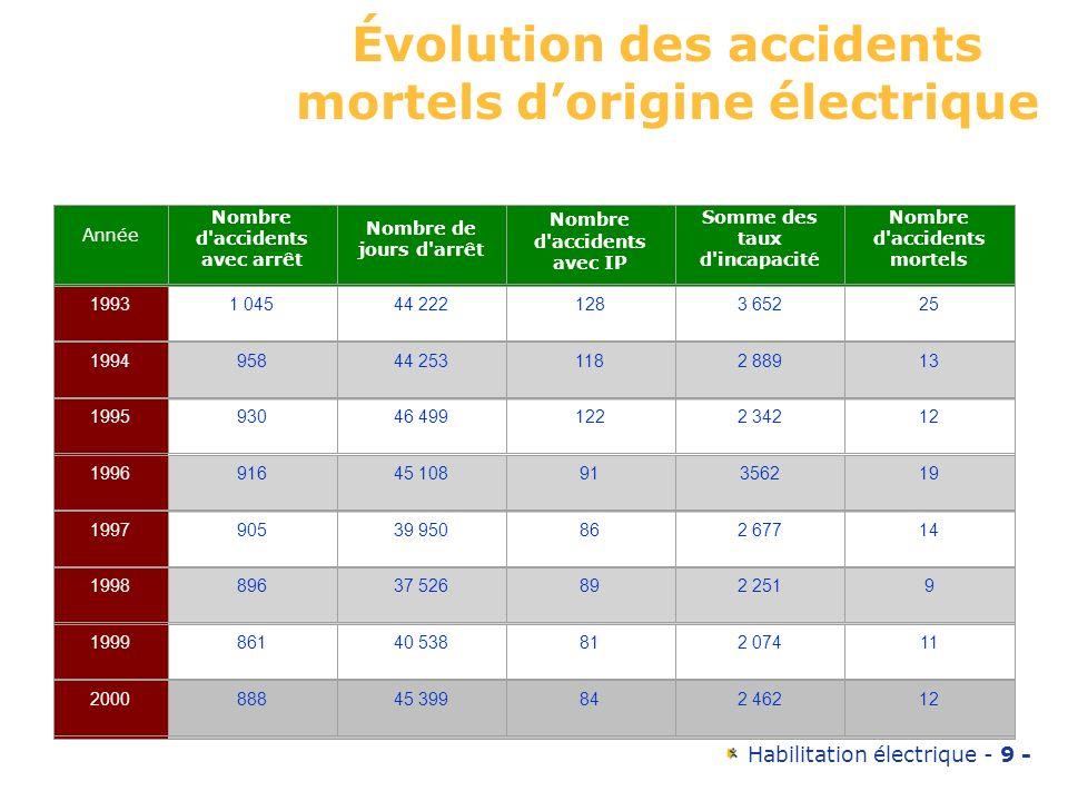 Habilitation électrique - 9 - Évolution des accidents mortels dorigine électrique Année Nombre d'accidents avec arrêt Nombre de jours d'arrêt Nombre d