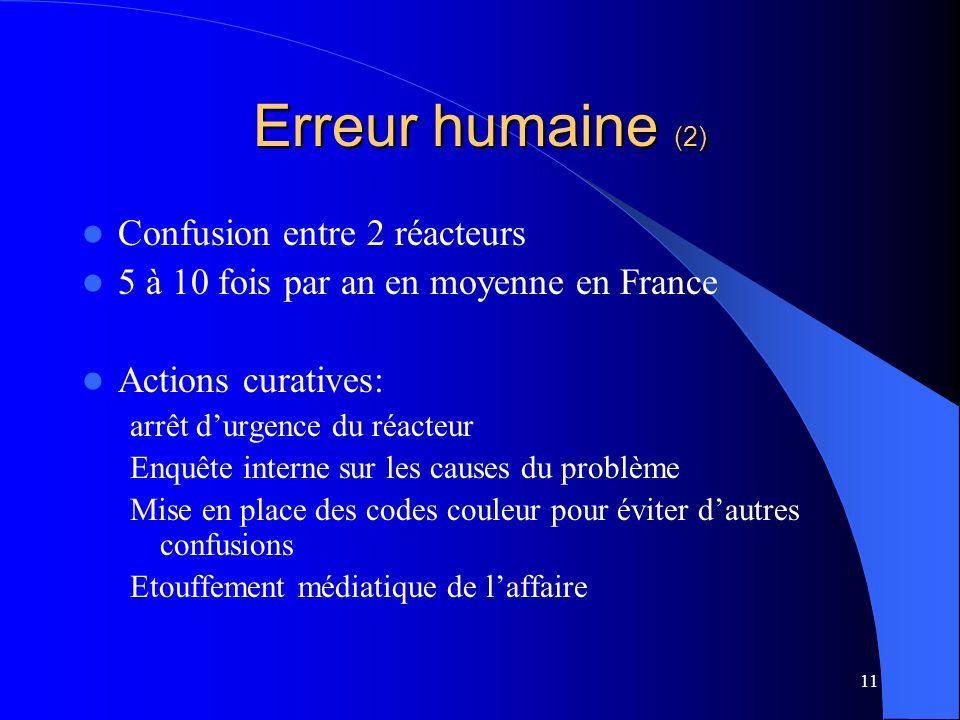 11 Erreur humaine (2) Confusion entre 2 réacteurs 5 à 10 fois par an en moyenne en France Actions curatives: arrêt durgence du réacteur Enquête intern