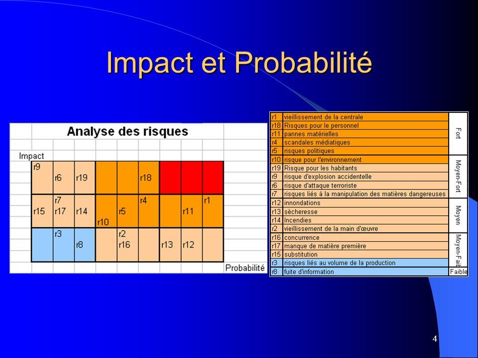 4 Impact et Probabilité