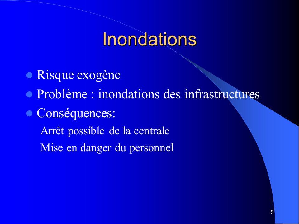 9 Inondations Risque exogène Problème : inondations des infrastructures Conséquences: Arrêt possible de la centrale Mise en danger du personnel