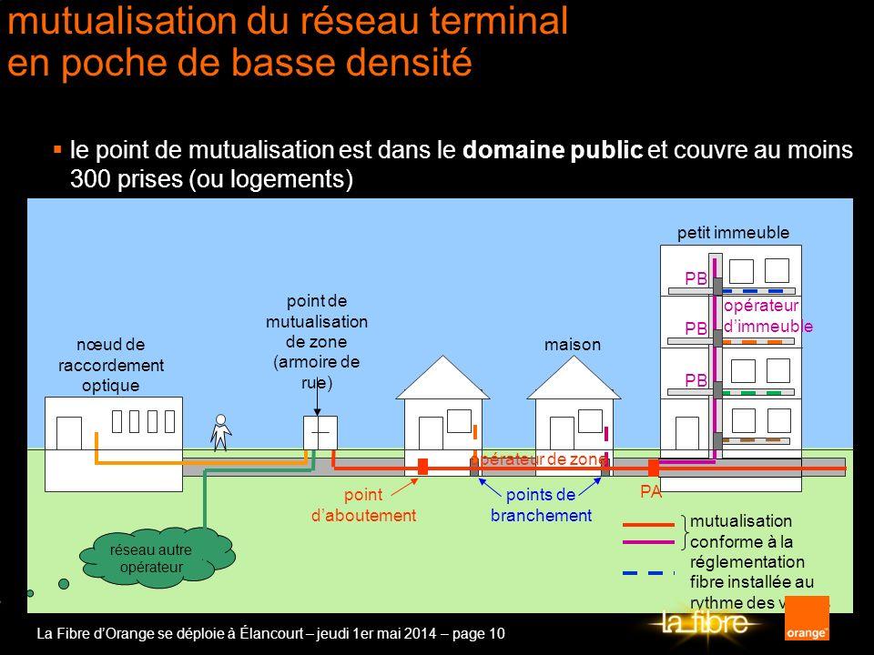 La Fibre dOrange se déploie à Élancourt – jeudi 1er mai 2014 – page 10 mutualisation conforme à la réglementation fibre installée au rythme des ventes