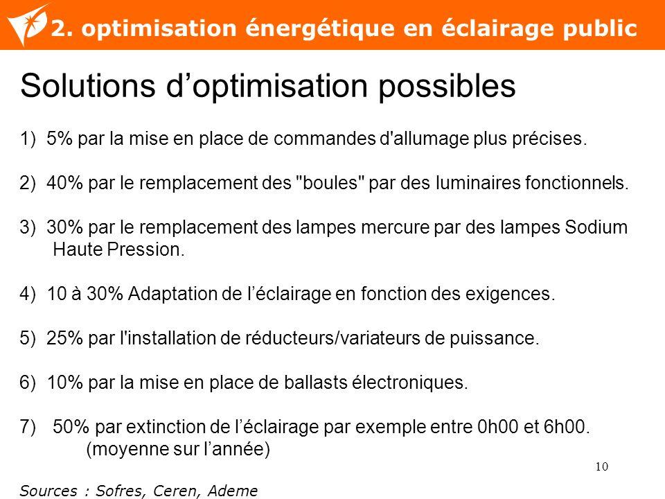 10 Nom de la diapositive 2. optimisation énergétique en éclairage public Solutions doptimisation possibles 1) 5% par la mise en place de commandes d'a