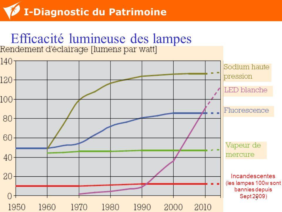 5 Nom de la diapositive I-Diagnostic du Patrimoine Efficacité lumineuse des lampes Incandescentes (les lampes 100w sont bannies depuis Sept 2009)