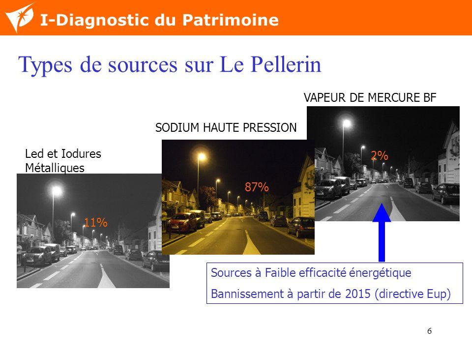 6 Nom de la diapositive I-Diagnostic du Patrimoine VAPEUR DE MERCURE BF SODIUM HAUTE PRESSION Led et Iodures Métalliques 87% 11% Sources à Faible effi