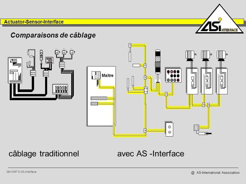 06/13/97 6 AS-Interface Actuator-Sensor-Interface @ AS-International Association AS-Interface intègre la fonctionnalité desclave: esclaves peuvent avoir fontions supplémentaires, comme le paramétrage diagnostique du réseau jusquau niveau de lesclave actionneurs en milieu IP67 peuvent commuter sur le terrain plutôt que dans larmoire D0 = commutation D1 = warning D2 = enable D3 = test P0 = timer P1 = inversion P2 = distance P3 = fonction spéciale Capteur ou Actionneur puissance AS-Interface IC desclave une seule enveloppe une seule connection