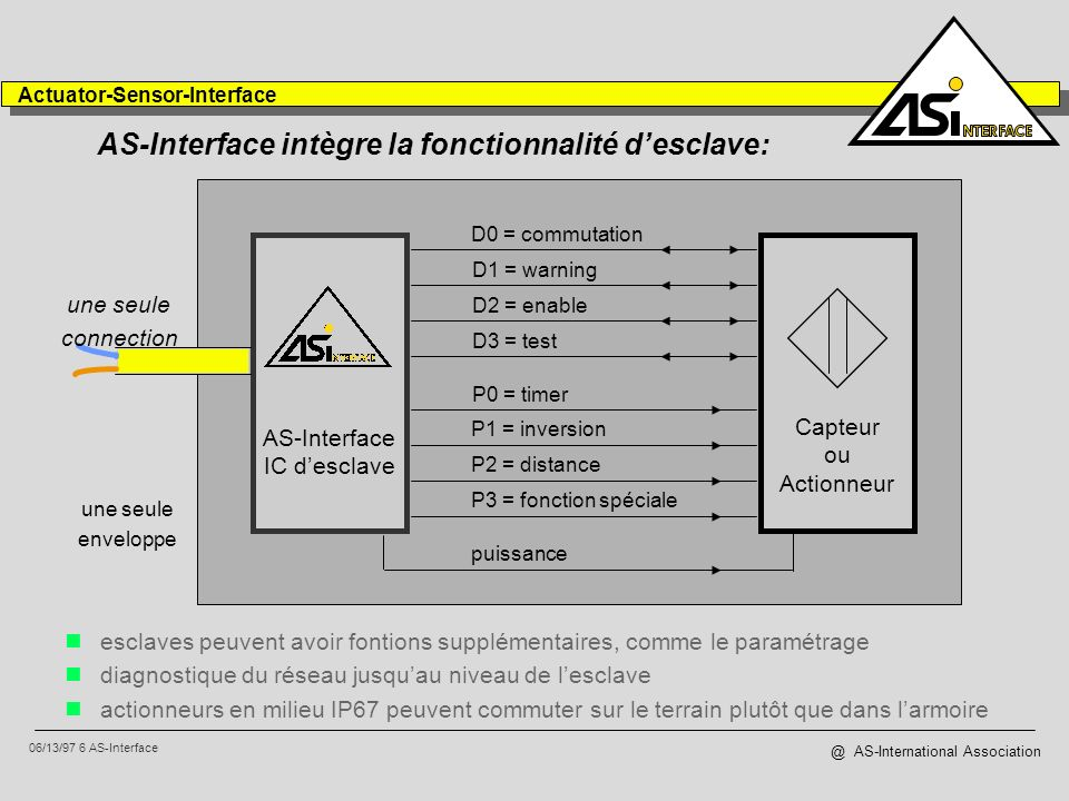 06/13/97 6 AS-Interface Actuator-Sensor-Interface @ AS-International Association AS-Interface intègre la fonctionnalité desclave: esclaves peuvent avo