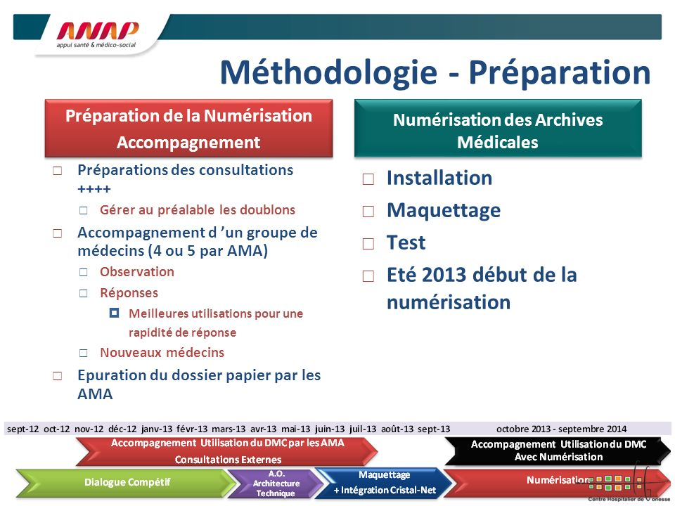 Méthodologie - Préparation Préparations des consultations ++++ Gérer au préalable les doublons Accompagnement d un groupe de médecins (4 ou 5 par AMA)