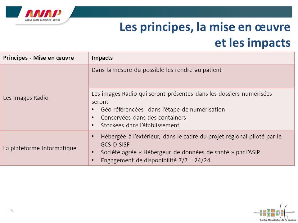 Les principes, la mise en œuvre et les impacts Principes - Mise en œuvreImpacts Les images Radio Dans la mesure du possible les rendre au patient Les