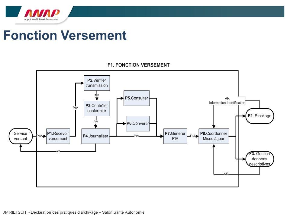 Fonction Versement JM RIETSCH - Déclaration des pratiques darchivage – Salon Santé Autonomie