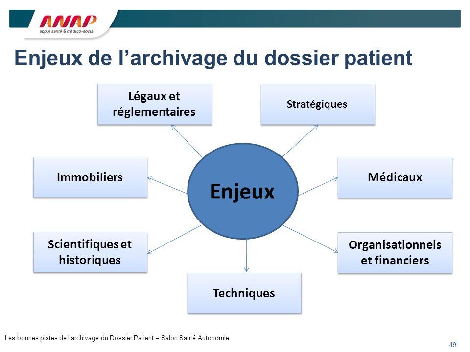 Enjeux de larchivage du dossier patient Enjeux Médicaux Organisationnels et financiers Techniques Scientifiques et historiques Immobiliers Stratégique