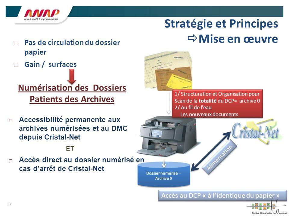 Stratégie et Principes Mise en œuvre Pas de circulation du dossier papier Gain / surfaces Numérisation des Dossiers Patients des Archives 6 Accès au D