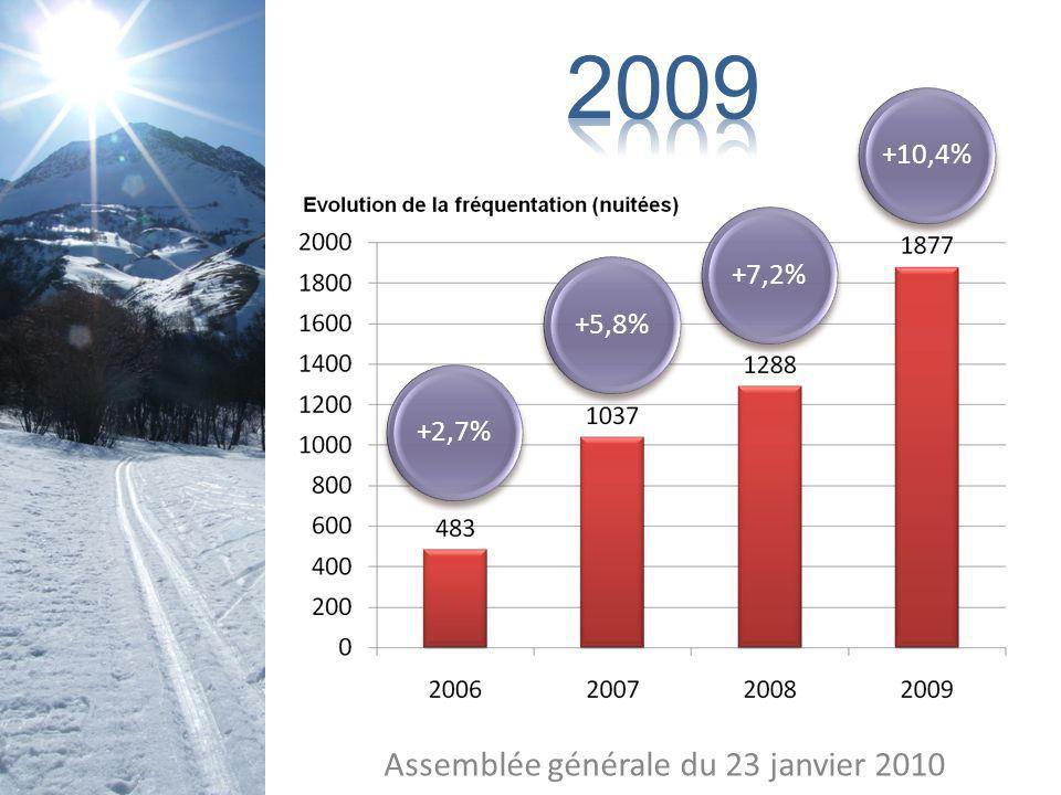 Assemblée générale du 23 janvier 2010 +2,7%+5,8%+7,2%+10,4%