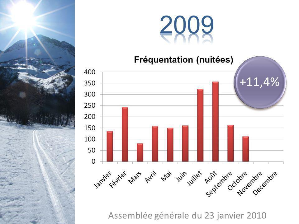 Assemblée générale du 23 janvier 2010 +11,4%
