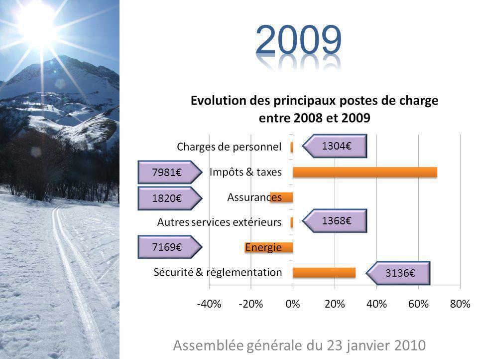 Assemblée générale du 23 janvier 2010 FREQUENTATION = 11,4% +45,7% RECETTES = 31 322 +39% CHARGES = 25 949 +2,5% Subventions dexploitation : +18 600 Total recettes 2009 : =49 922 Charges except.