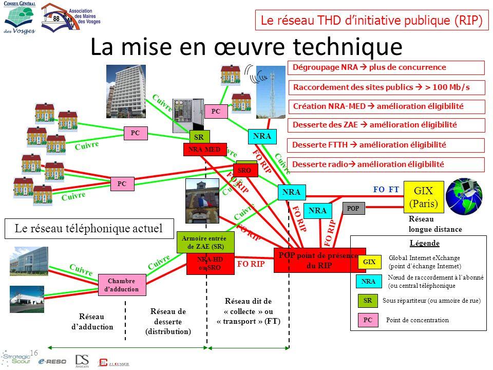 FO RIP NRA-HD ou SRO FO RIP POP FO RIP POP point de présence du RIP FO RIP La mise en œuvre technique Le réseau THD dinitiative publique (RIP) Dégroup