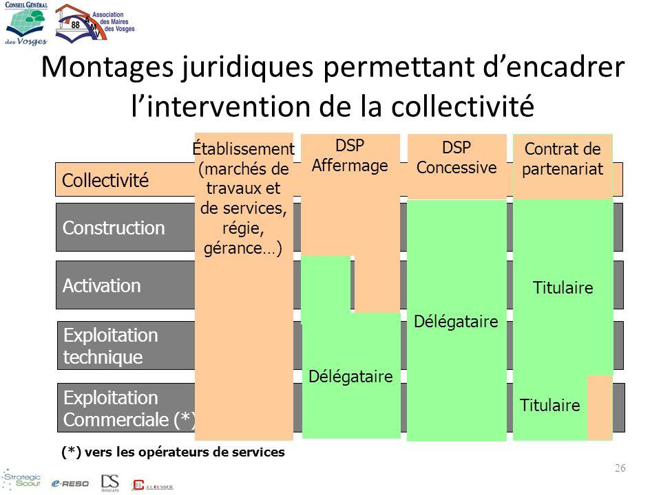 Montages juridiques permettant dencadrer lintervention de la collectivité Collectivité Construction Activation Exploitation technique Exploitation Com