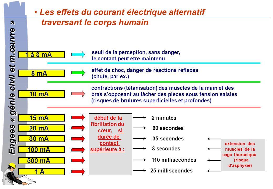 Engees « génie civil et m.œuvre » Engees « génie civil et m.œuvre » Installation électrique de chantier