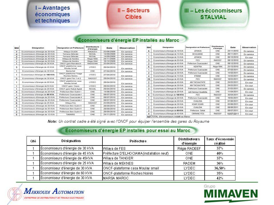 I – Avantages économiques et techniques II – Secteurs Cibles III – Les économiseurs STALVIAL Économiseurs d'énergie EP installés au Maroc Économiseurs