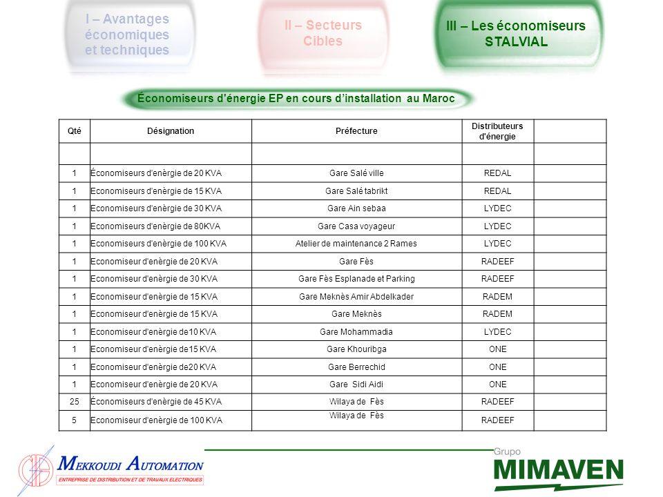 QtéDésignationPréfecture Distributeurs d'énergie 1Économiseurs d'enèrgie de 20 KVAGare Salé villeREDAL 1Economiseurs d'enèrgie de 15 KVAGare Salé tabr