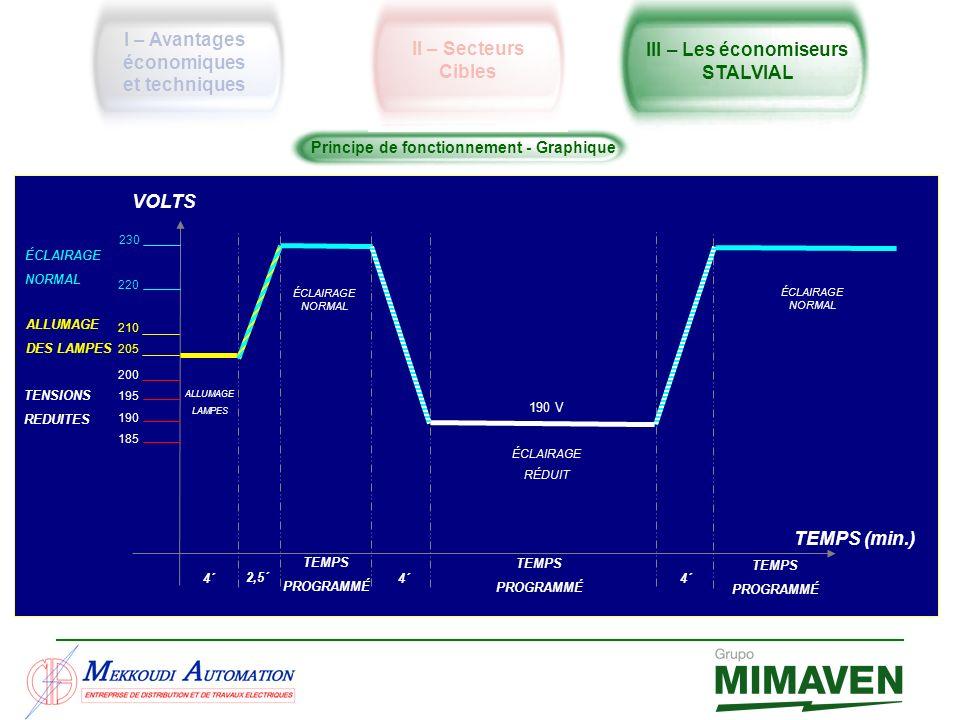 Principe de fonctionnement - Graphique TENSIONS REDUITES VOLTS TEMPS (min.) 200 195 190 185 220 210 205 230 ALLUMAGE DES LAMPES ÉCLAIRAGE NORMAL 4´ AL