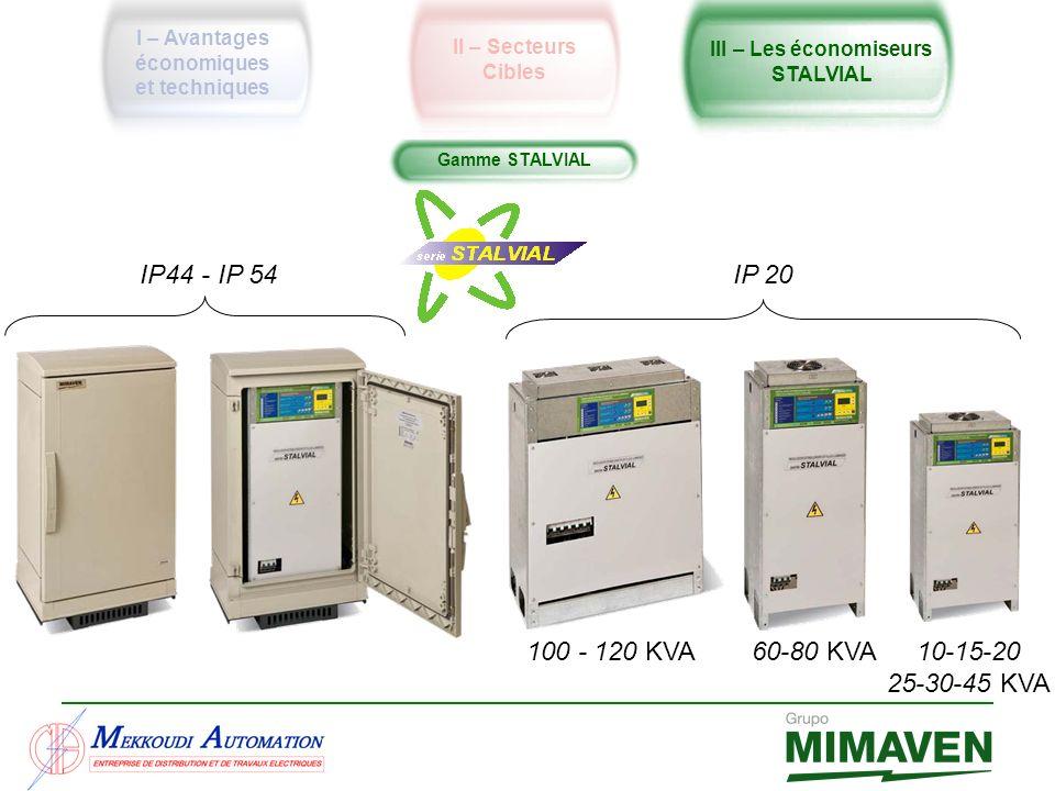 Amortissement Puissance de l économiseur Retour sur investissement 10kVA 22mois 15kVA 18mois 20kVA 17mois 25kVA 14mois 30kVA 12mois 45kVA 9mois 60kVA 10mois 80kVA 9mois 100kVA 7mois 120kVA 9mois Calcul fait sur la base de : Économie moyenne : 33% Prix de lénergie : 1 dh/kWh Des équipements triphasés type extérieur (IP54).