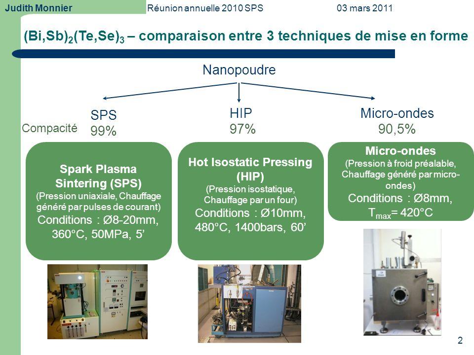 Judith MonnierRéunion annuelle 2010 SPS03 mars 2011 3 (Bi,Sb) 2 (Te,Se) 3 – comparaison entre 3 techniques de mise en forme Facteurs : – Concentration de porteurs de charge – Microstructure Actions sur S,, Echantillon Conc° en porteurs de charge (/cm 3 ) ZT SPS1.5x10 19 0,68 Micro- ondes 2.3x10 19 0,74 HIP5.0x10 19 0,53 Image MEB – éch.