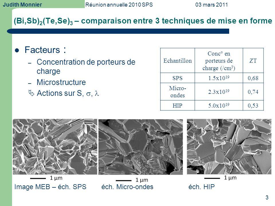 Judith MonnierRéunion annuelle 2010 SPS03 mars 2011 3 (Bi,Sb) 2 (Te,Se) 3 – comparaison entre 3 techniques de mise en forme Facteurs : – Concentration